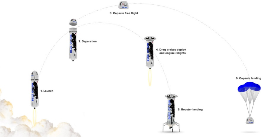 blueorigin process