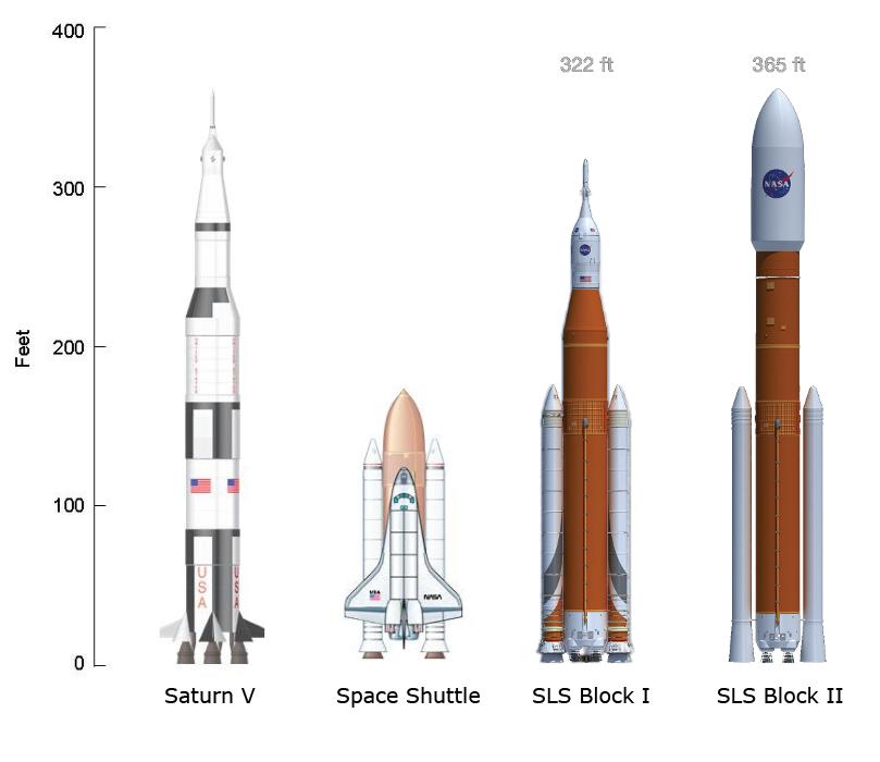 Saturn_V-Shuttle-Ares_SLS