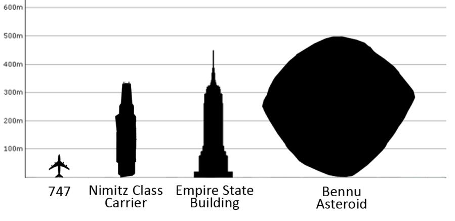 bennu graph