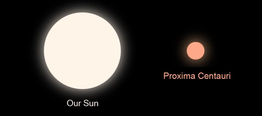 proxima size comparison